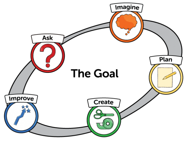 image of the five steps of the engineering design process